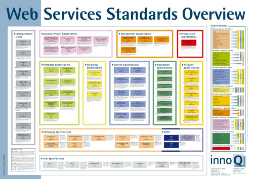 Web Services poster